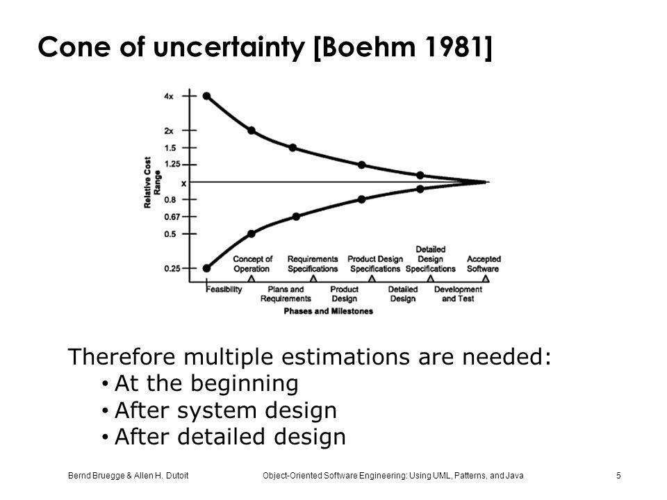 Cone of uncertainty [Boehm 1981]